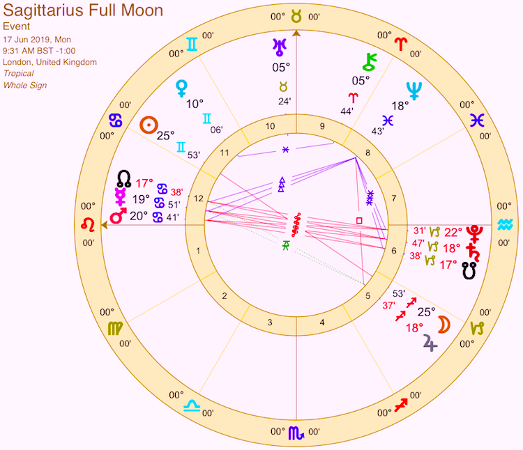 Full Moon In Sagittarius – Rituals And Horoscope To See You