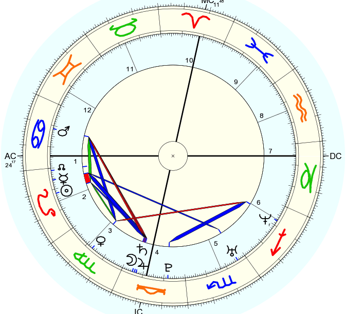How Astrologically Compatible Are Meghan Markle and Prince