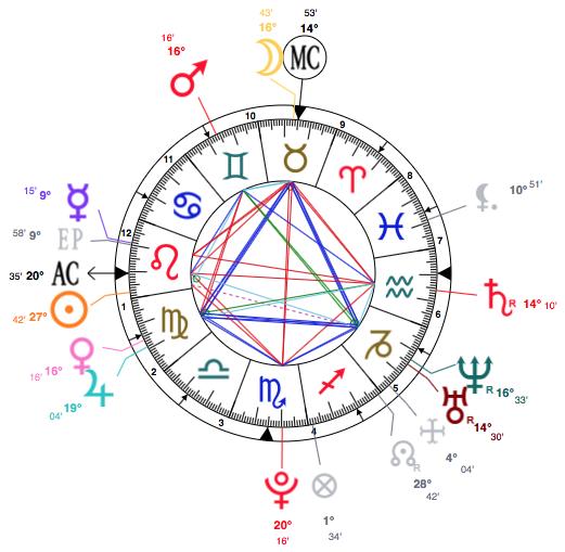 Vertex online calculator astrology