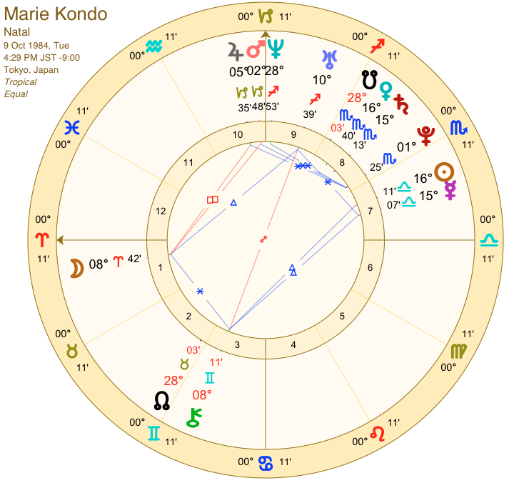 Lovely Libra Marie Kondō Astrology And Birth Chart – Star Sign Style