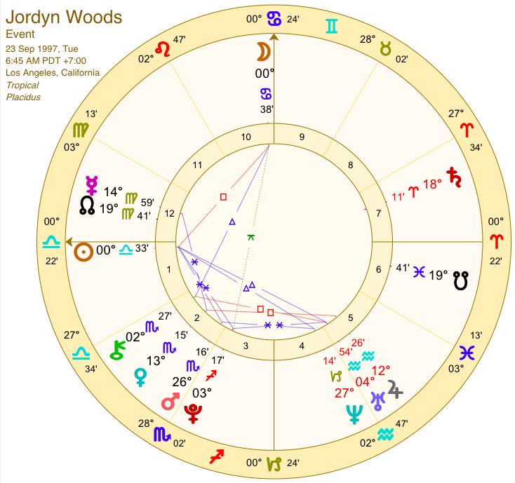 libra astrological chart