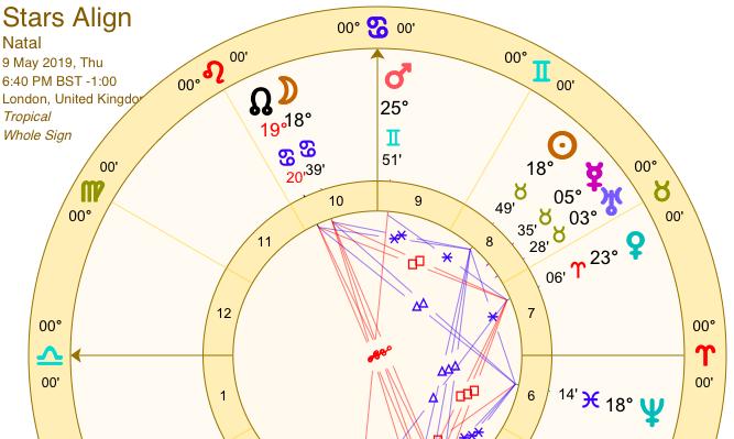 may horoscope aries