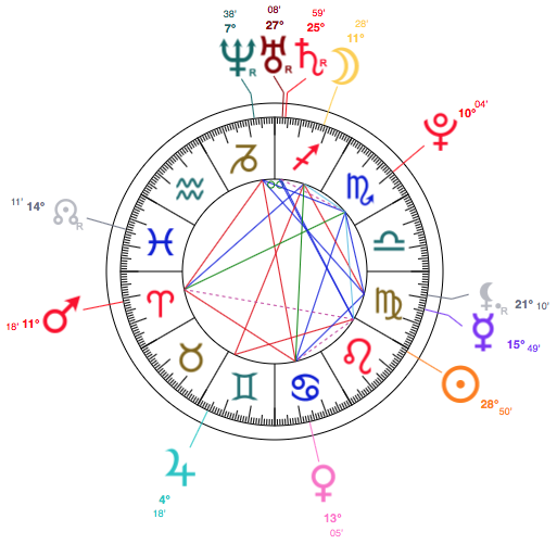 leo chart astrology