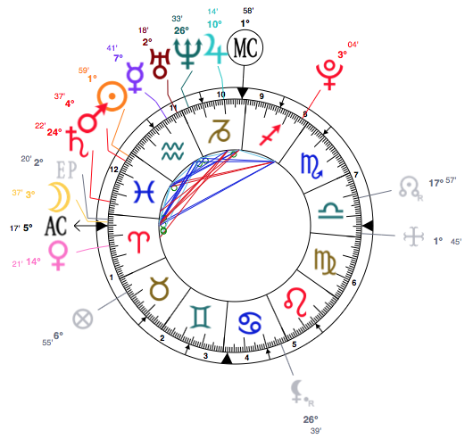 I Heart Pisces Sophie Turner So Here's Her Birth Chart