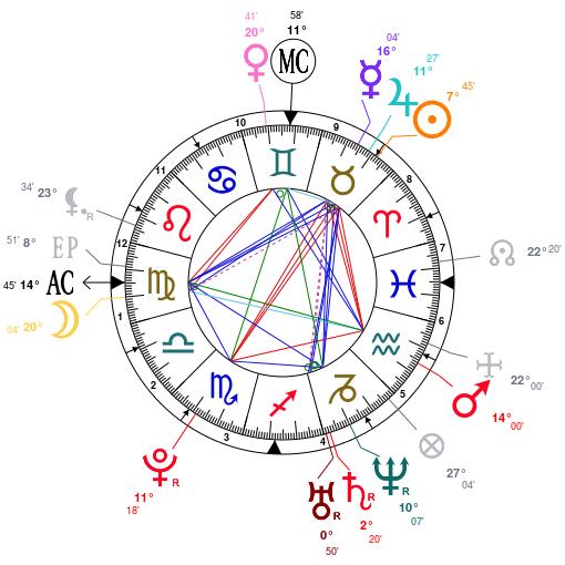 April 27 1988 Astrology